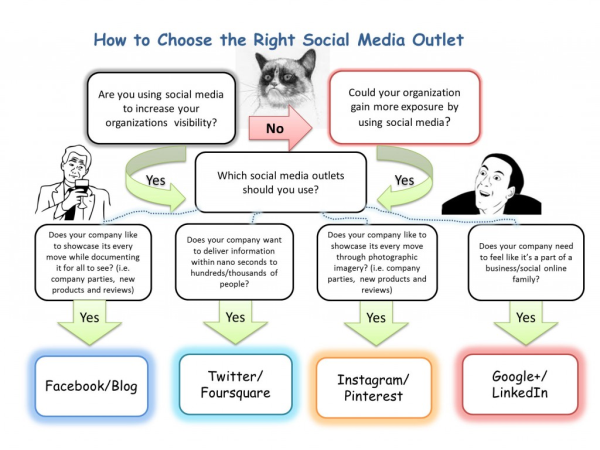 How To Choose the Right Social Media Channel for Your B2B Business