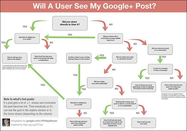 google plus, b2b infographic, marketing infographic
